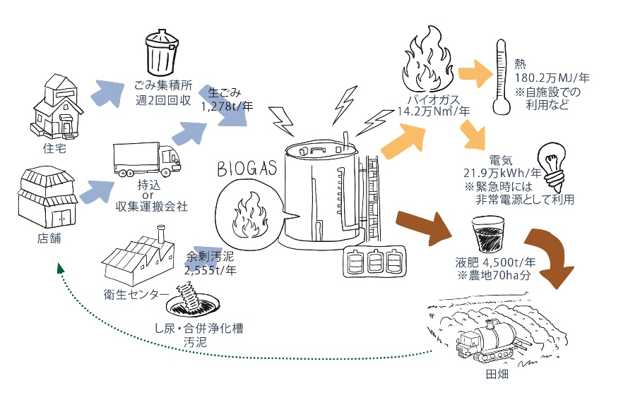 http://www.amita-hd.co.jp/images/biogas_recycling_model.jpg