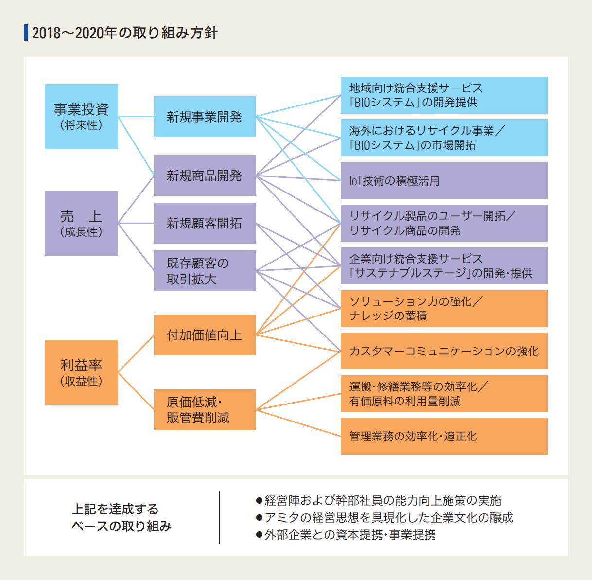 http://www.amita-hd.co.jp/ir/images/AMITA_mid2018-2020.png
