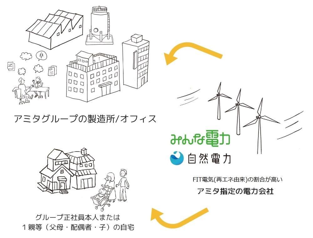 http://www.amita-hd.co.jp/news/images/1808_release.jpg