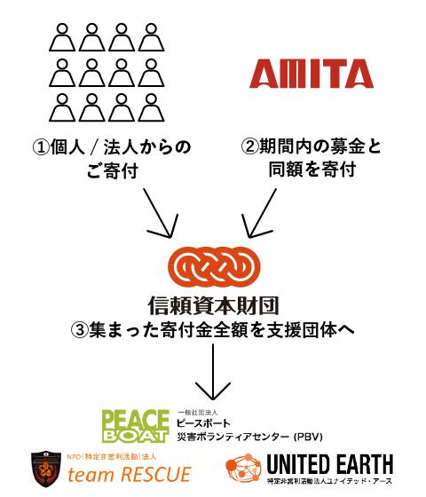 http://www.amita-hd.co.jp/news/images/hito_tunagari_bokin.png
